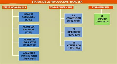 LA REVOLUCIÓN FRANCESA ~ ¡¡¡ CIENCIAS SOCIALES 8°