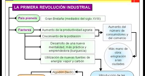 La Revolucion Industrial: Esquema De La Primera Revolucion ...