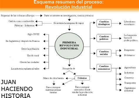 La Revolución Industrial: Esquema del proceso de la ...
