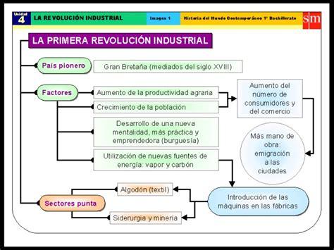 La revolución industrial siglo XIX