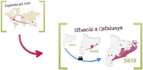 La seva expansió pel món i la situació a Catalunya | Biología