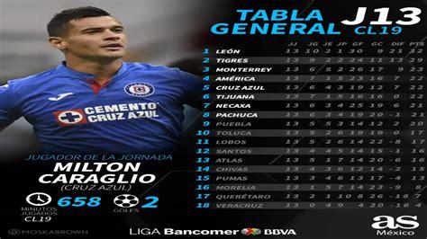 La tabla general de la Liga MX tras la jornada 13 del ...