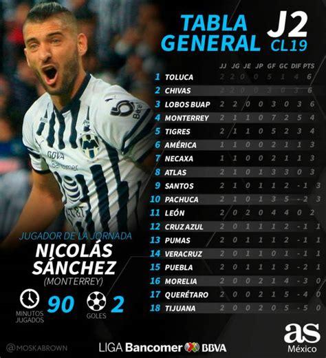 La tabla general de la Liga MX tras la jornada 2 del ...