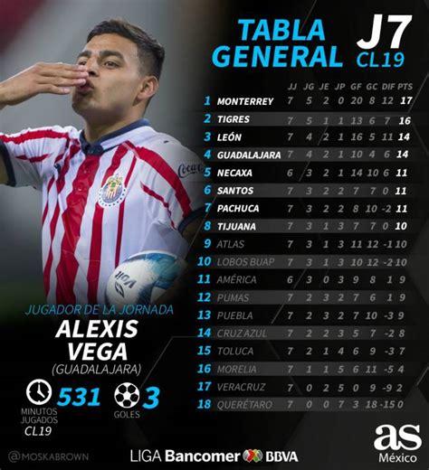 La tabla general de la Liga MX tras la jornada 7 del ...