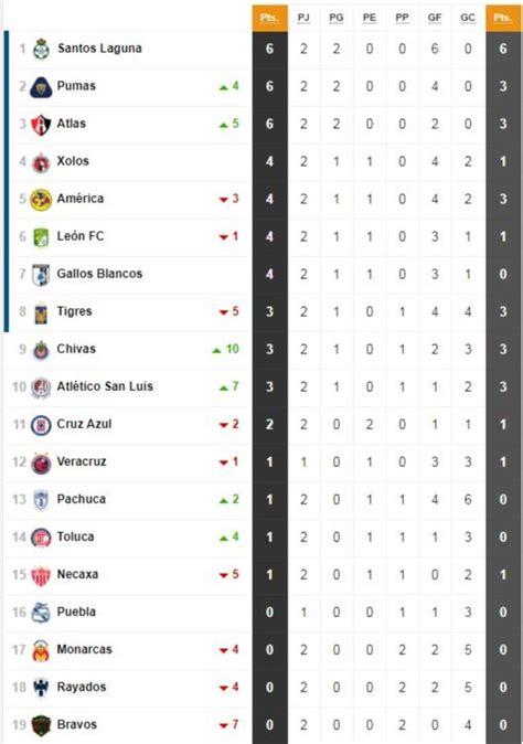 La tabla general del Apertura 2019 de la Liga MX, jornada ...