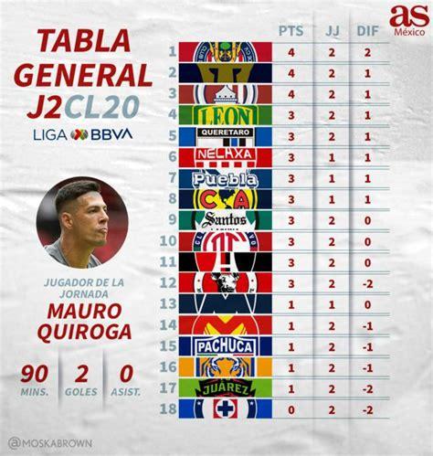 La tabla general del Clausura 2020 de la Liga MX, jornada ...