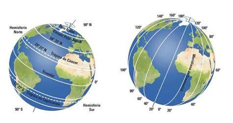 La Tierra timeline | Timetoast timelines