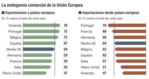 La UE se arriesga a aislarse del futuro comercio mundial ...