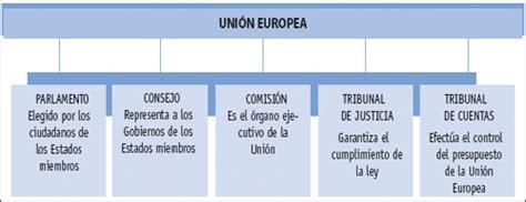 La Unión Europea   306GEOGRAFÍA 4°
