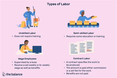 Labor: Definition, Types, How It Affects the Economy
