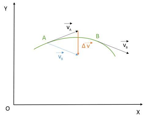 Lagrangianos: Aceleración Media e Instantánea