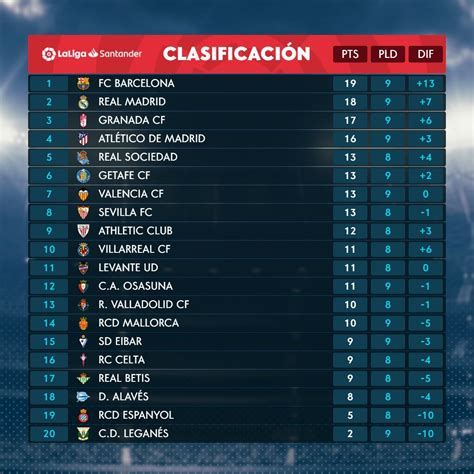 LaLiga Santander: Barcelona become lone leaders in LaLiga ...