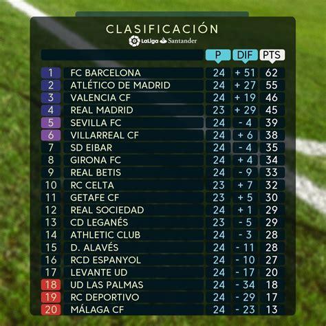 LaLiga Santander: Clasificación de la jornada 24 en ...