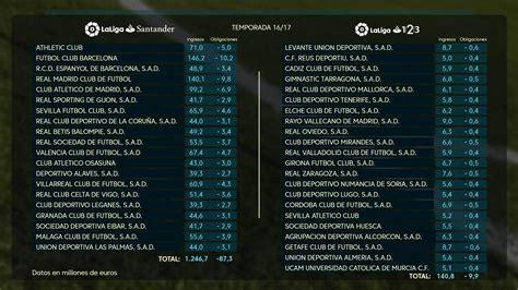 LaLiga Santander   Spanish Football: The evolution of ...