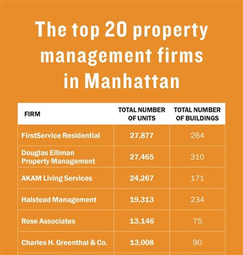 Largest Property Management Companies In Los Angeles ...