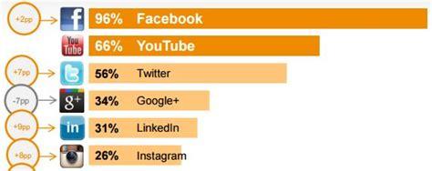 Las 10 redes sociales más populares del mundo en 2018