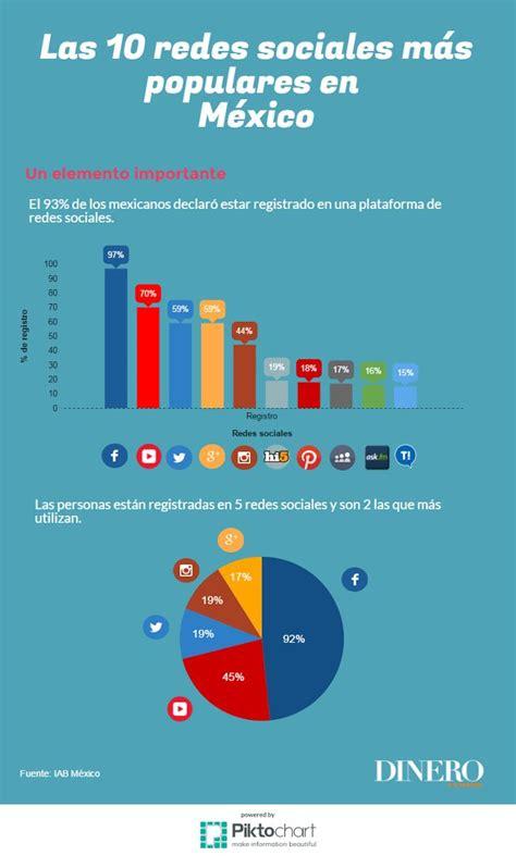 Las 10 redes sociales más usadas en México | Socialmedia ...