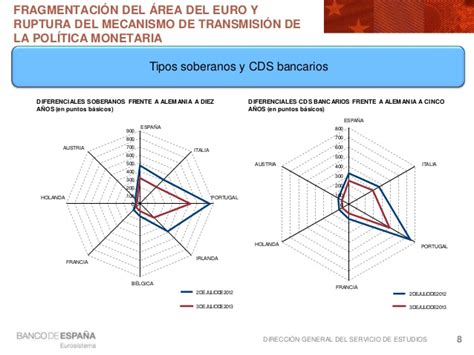 Las actuaciones del Banco Central Europeo