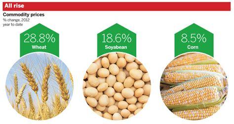 Las commodities agrícolas lideran el sector de las ...