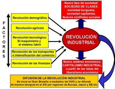 Las consecuencias de la revolución industrial  sociales ...