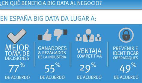 Las empresas españolas se apuntan a las ventajas del Big Data