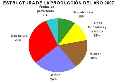 Las energías renovables aportan ya hasta un 12% de la ...