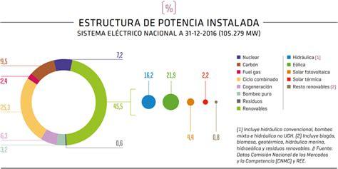 Las energías renovables suponen casi el 39% de la ...