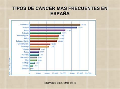 Las enfermedades tumorales y el cáncer.