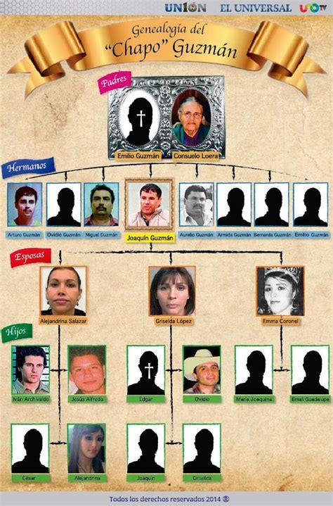 Las esposas de Joaquín El Chapo Guzmán