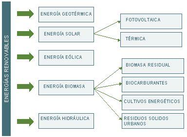Las Estupendas: Tema 9 : La energía y el problema energético