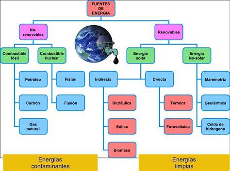 Las Fuentes De La Energia: Tipos de fuentes de energía!