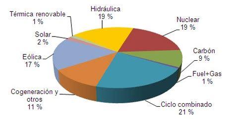 Las ideas de JEUGENIO: Energía nuclear en ESPAÑA: La ...
