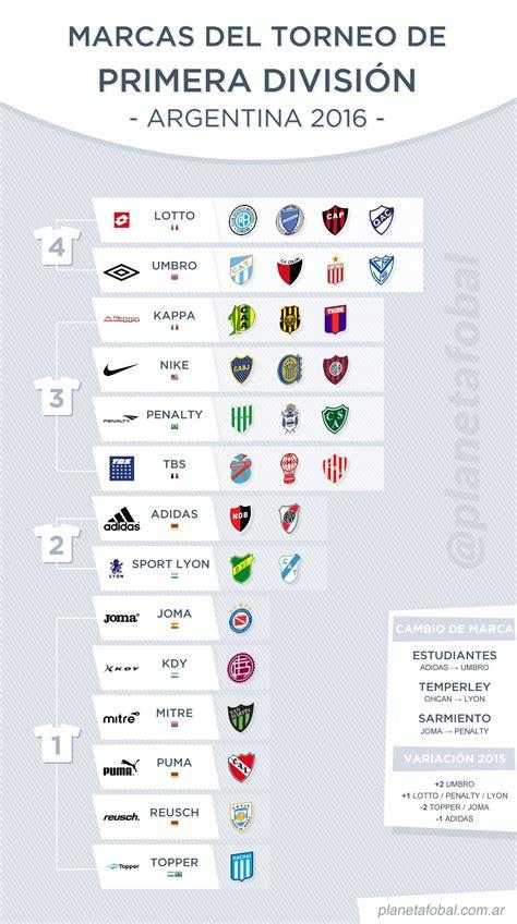 Las marcas deportivas de la Primera División Argentina ...