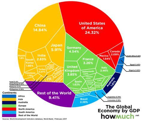Las mayores economías del mundo en 2017 vía Banco Mundial ...