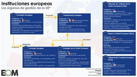 Las principales instituciones de la Unión Europea   Mapas ...