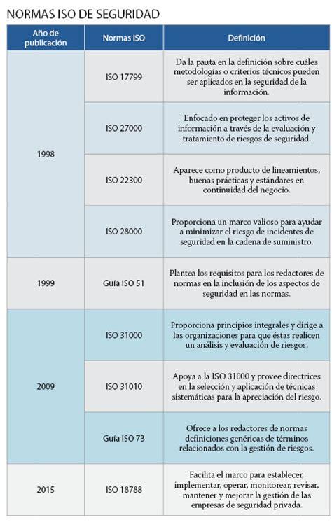 LAS PRINCIPALES NORMAS ISO DE SEGURIDAD