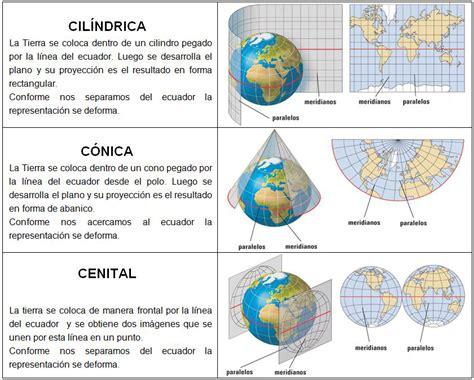 Las proyecciones cartográficas... o cuando las cosas no ...
