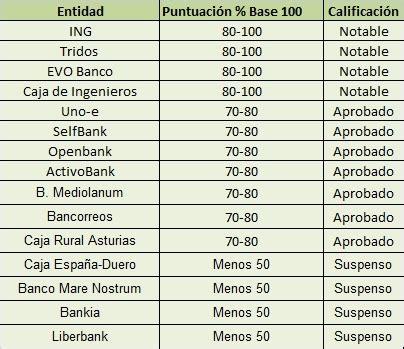 Las reclamaciones bancarias y el regulador   Comparativa ...