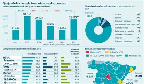 Las reclamaciones de clientes ante el Banco de España se ...