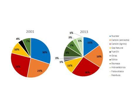 Las renovables cuestan más en Alemania que en España | Público
