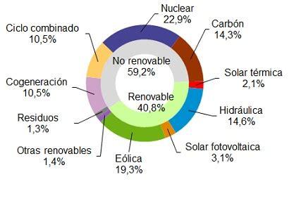 Las renovables generaron el 41% en España en 2016 | REVE ...