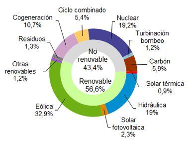 Las renovables generaron el 56,6% de la electricidad en ...