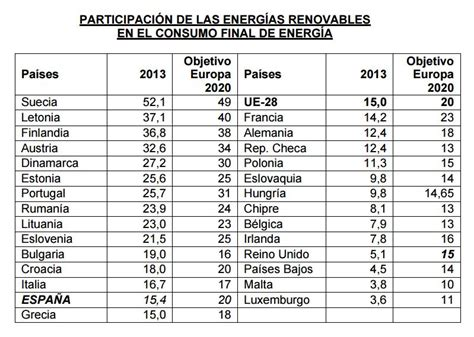 Las renovables superaron en 2013 el 15% del consumo final ...