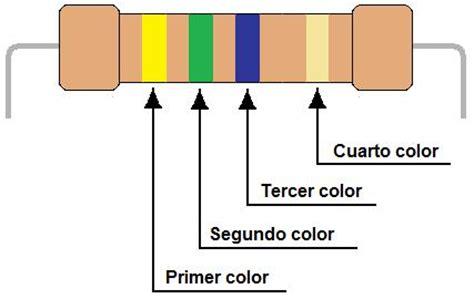 Las resistencias eléctricas y Los condensadores C.E ...
