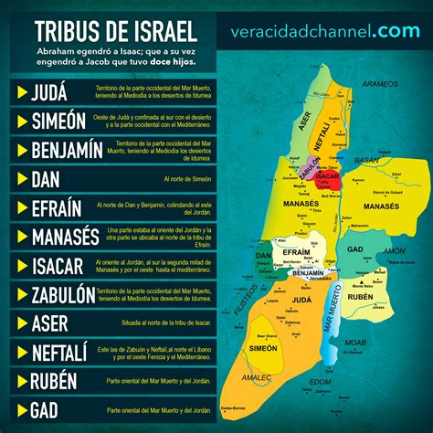 Las tribus de Israel.   VERACIDAD CHANNEL