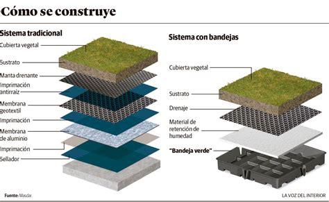 Las ventajas de los techos verdes vivos | Diario Andino