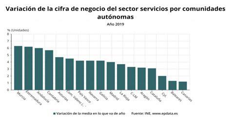 Las ventas del sector servicios en Galicia crecieron un 4 ...