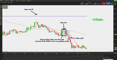 Learn to Trade | A Listly List