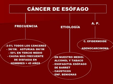 Leccion 41. Acalasia Y Cancer De Esofago