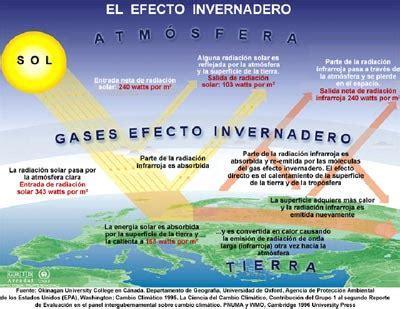 LECTURAS PRIMARIA: Cambio climático   Amigos de la Tierra